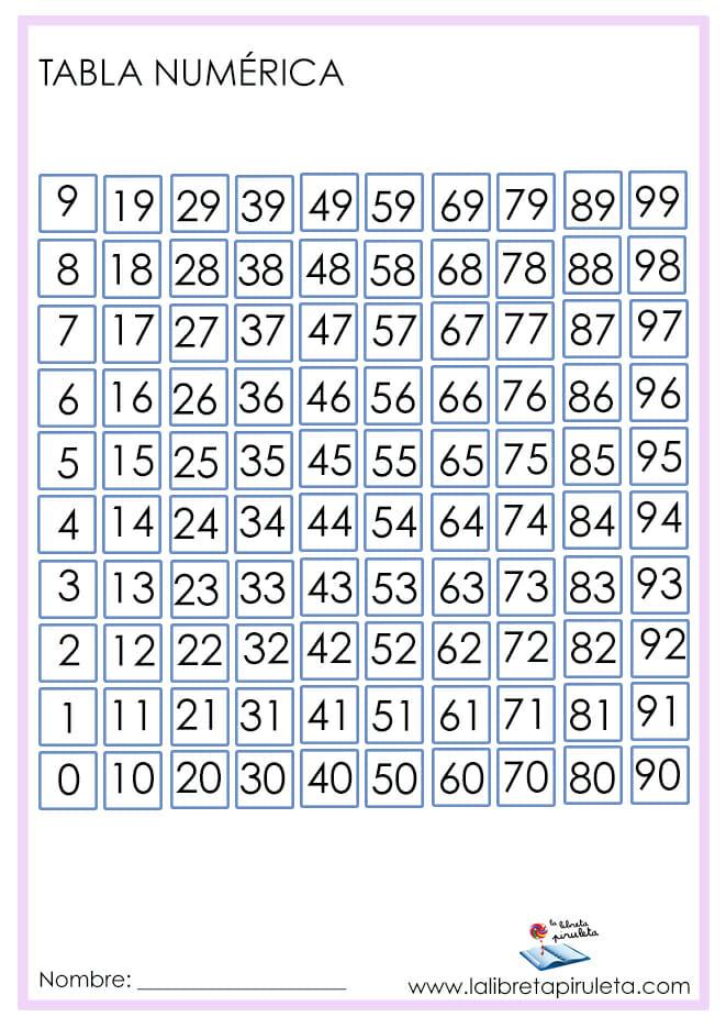 tabla numérica completa
